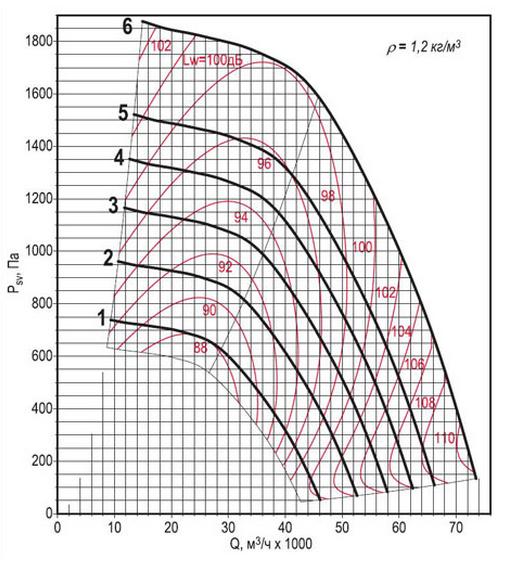 Аэродинамическая характеристика вентилятора ВКРФм ДУ-10