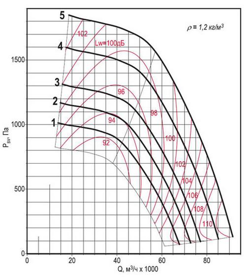 Аэродинамическая характеристика вентилятора ВКРФм ДУ-11,2