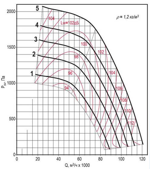Аэродинамическая характеристика вентилятора ВКРФм ДУ-12,5