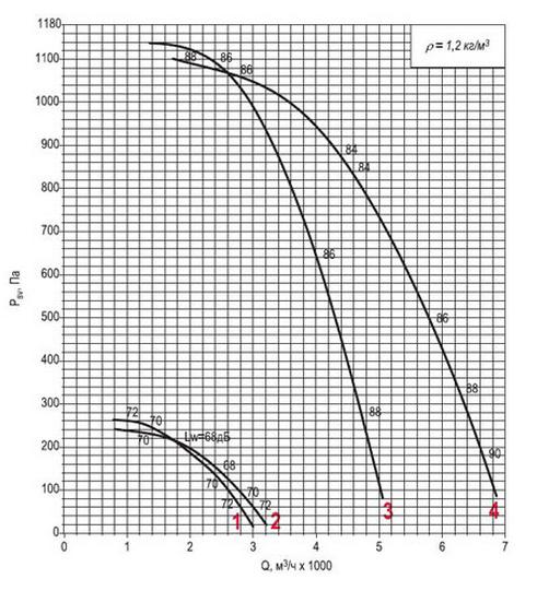 Аэродинамическая характеристика вентилятора ВКРФм ДУ-3,55