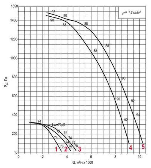Аэродинамическая характеристика вентилятора ВКРФм ДУ-4
