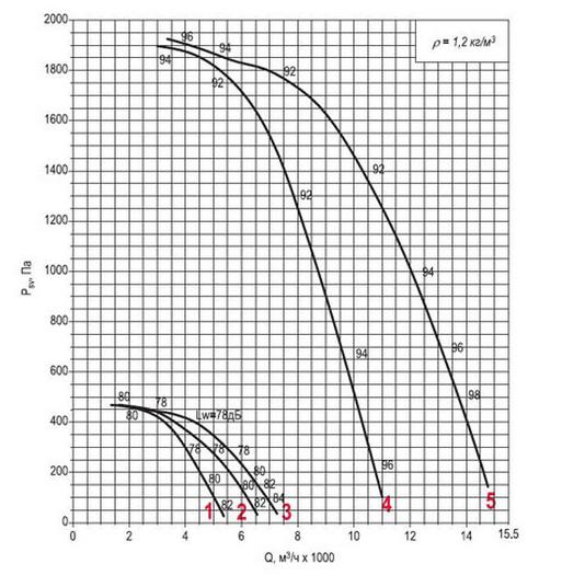 Аэродинамическая характеристика вентилятора ВКРФм ДУ-4.5