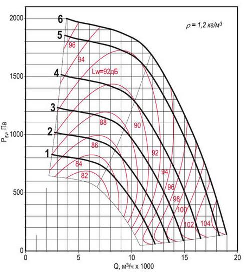 Аэродинамическая характеристика вентилятора ВКРФм ДУ-5