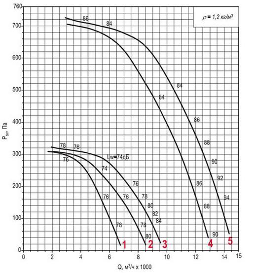 Аэродинамическая характеристика вентилятора ВКРФм ДУ-5,6