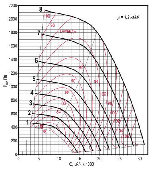 Аэродинамическая характеристика вентилятора ВКРФм ДУ-6,3