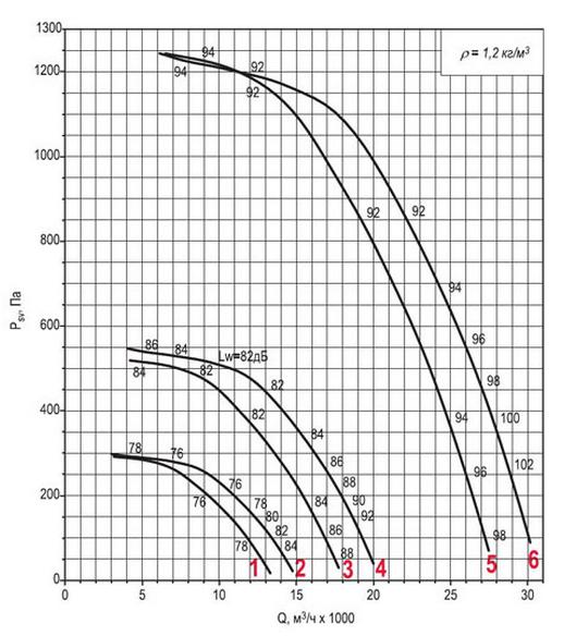 Аэродинамическая характеристика вентилятора ВКРФм ДУ-7,1