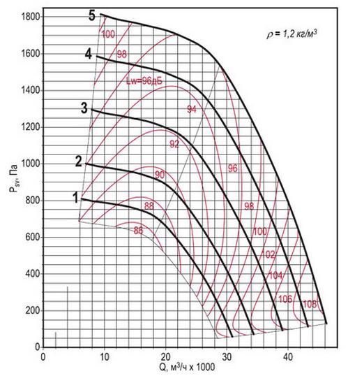 Аэродинамическая характеристика вентилятора ВКРФм ДУ-8