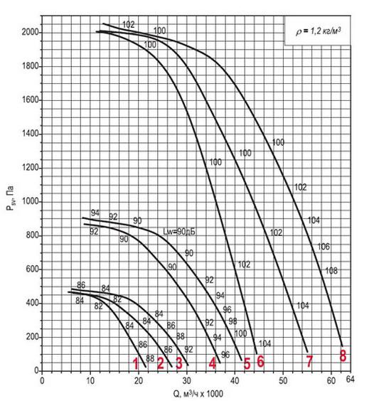 Аэродинамическая характеристика вентилятора ВКРФм ДУ-9