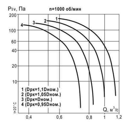 характеристика ВКР 4,5