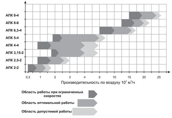 Диапазоны производительности по воздуху