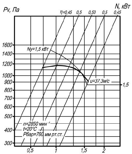 Аэродинамическая характеристика вентилятора ВР 140-40 №2,5 исп-1