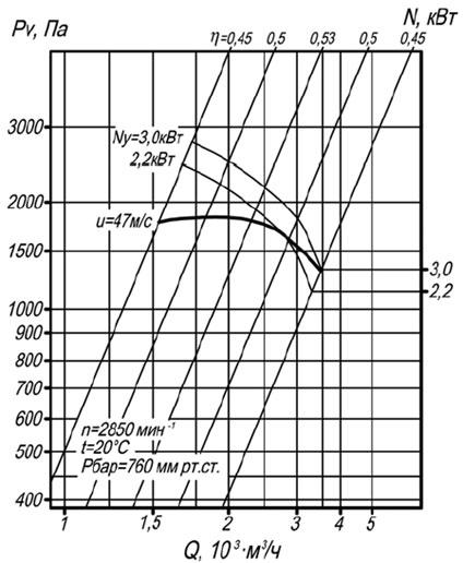 Аэродинамическая характеристика вентилятора ВР 140-40 №3,15 исп-1