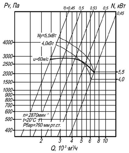 Аэродинамическая характеристика вентилятора ВР 140-40 №4 исп-1