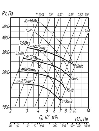 Аэродинамическая характеристика вентилятора ВР 140-40 №5 исп-5