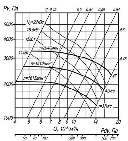 Аэродинамическая характеристика вентилятора ВР 140-40 №6,3 исп-5