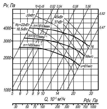 Аэродинамическая характеристика вентилятора ВР 140-40 №8 исп-5