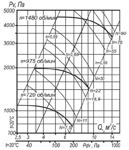 Аэродинамическая характеристика вентилятора ВР 140-40 №10 исп-1