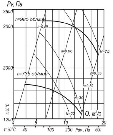 Аэродинамическая характеристика вентилятора ВР 140-40 №12,5 исп-1