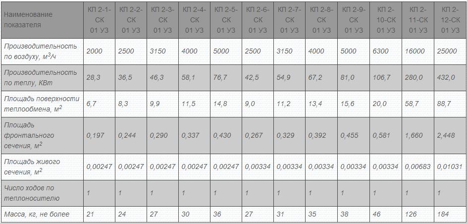 Технические характеристики воздухонагревателей КП2