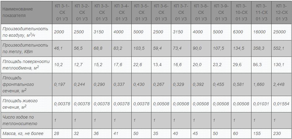 Технические характеристики воздухонагревателей КП3