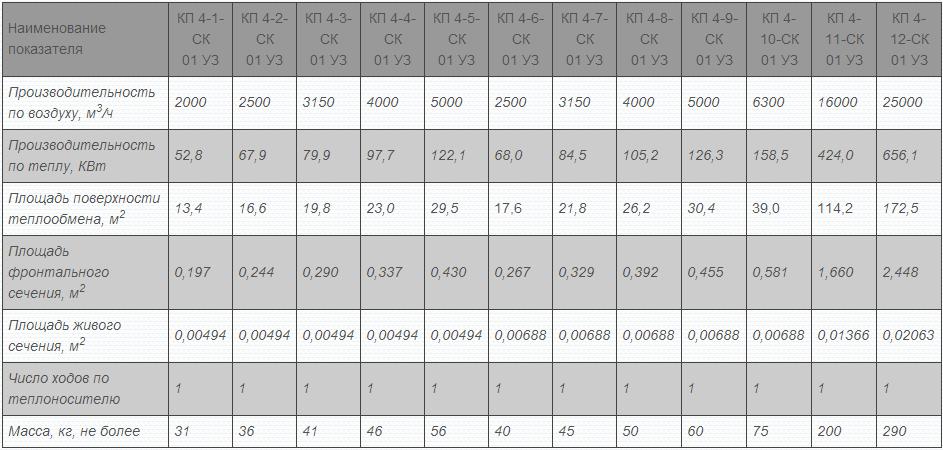 Технические характеристики воздухонагревателей КП4