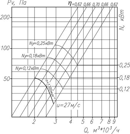 Аэродинамическая характеристика вентилятора ВО 14-320 №3,15