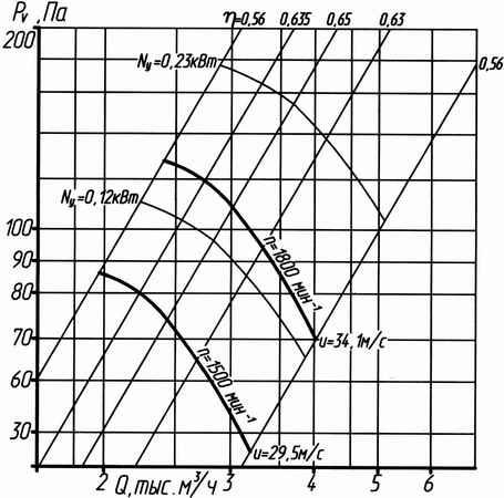 Аэродинамическая характеристика вентилятора ВО 14-320 №4