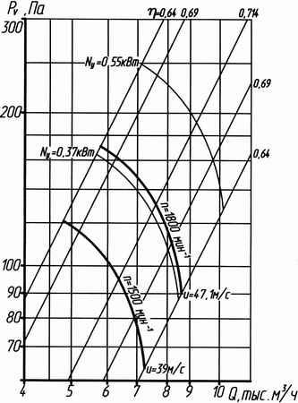 Аэродинамическая характеристика вентилятора ВО 14-320 №5