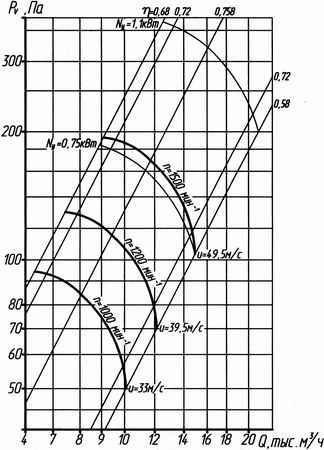 Аэродинамическая характеристика вентилятора ВО 14-320 №6,3