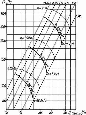 Аэродинамическая характеристика вентилятора ВО 14-320 №8