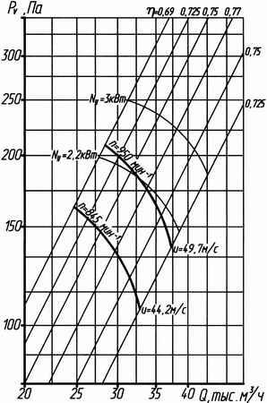 Аэродинамическая характеристика вентилятора ВО 14-320 №10