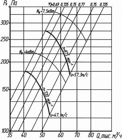 Аэродинамическая характеристика вентилятора ВО 14-320 №12,5