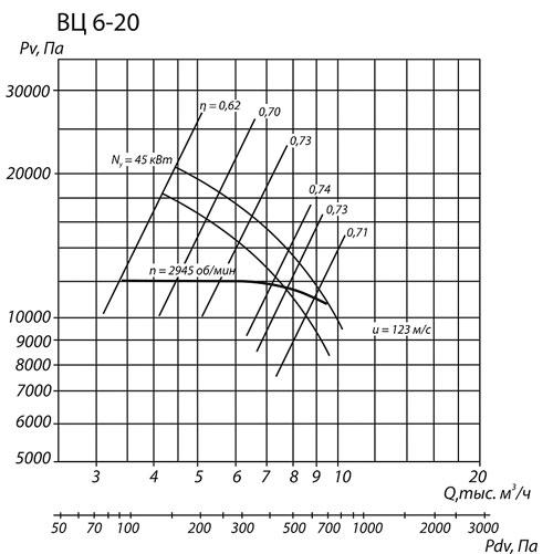 Аэродинамические характеристики вентилятора ВЦ 6-20 №8