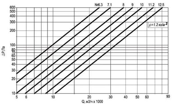 Технические характеристики вентиляторов осевых крышных ВКОПв 25-188