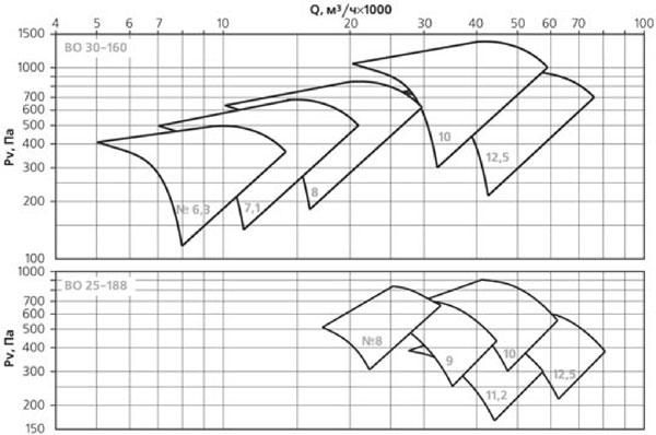Аэродинамические характеристики вентиляторов осевых крышных ВКОПв ВО 25-188
