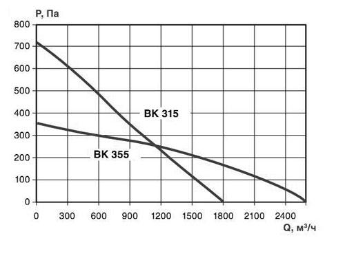 Аэродинамические характеристики ВКК