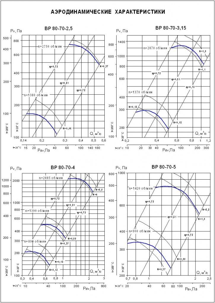 Аэродинамические характеристики ВР 80-70 №№ 2,5-5 (вентилятор радиальный 2,5; вентилятор вр 3,15; 4; 5)