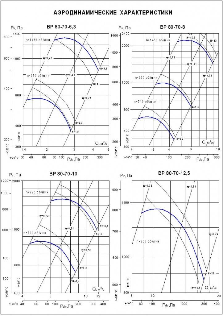 Аэродинамические характеристики ВР 80-70 №№ 6,3-12,5 (вентилятор радиальный 6,3; 8; 10; 12,5; 16)