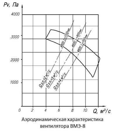 Аэродинамические характеристики вентилятора ВМЭ-8