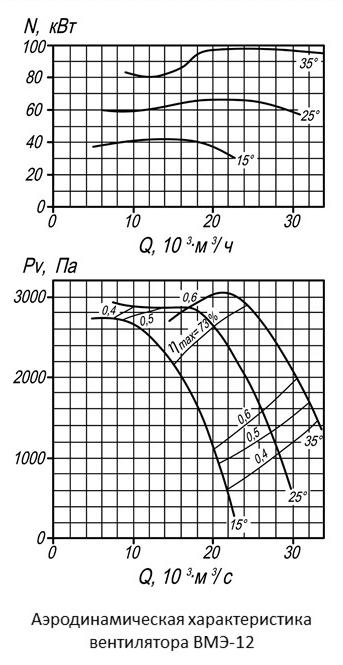 Аэродинамические характеристики вентилятора ВМЭ-12