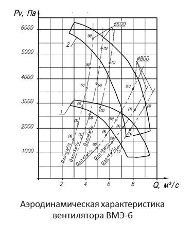 Аэродинамические характеристики вентилятора ВМЭ-6