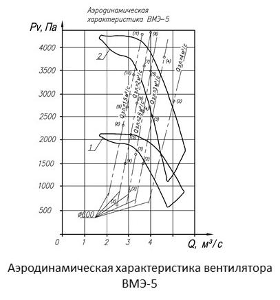 Аэродинамические характеристики вентилятора ВМЭ-5