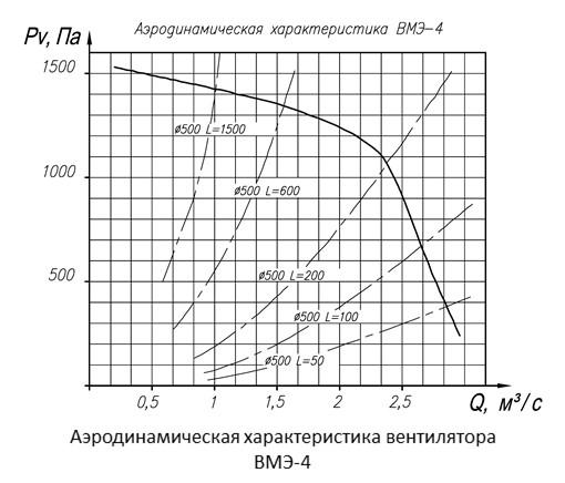 Аэродинамические характеристики вентилятора ВМЭ-4